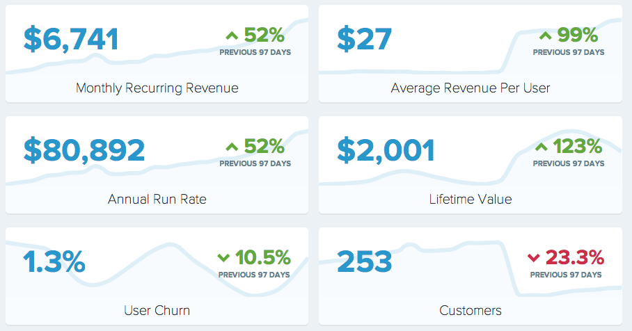Storemapper Update: 50% revenue growth in 3 months